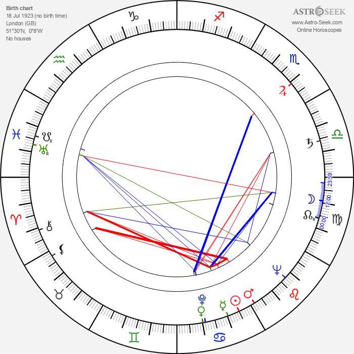 Michael Medwin - Astrology Natal Birth Chart