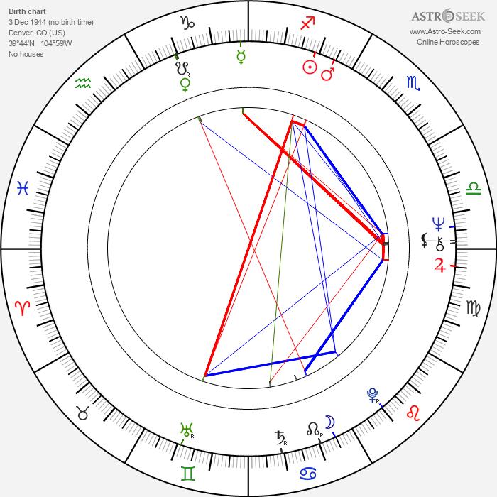 Michael Mehlmann - Astrology Natal Birth Chart