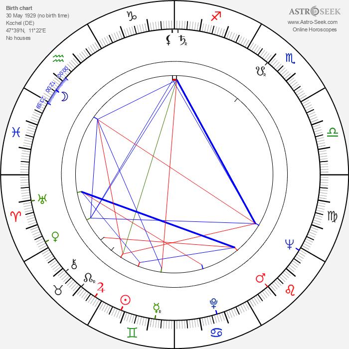 Michael Mellinger - Astrology Natal Birth Chart
