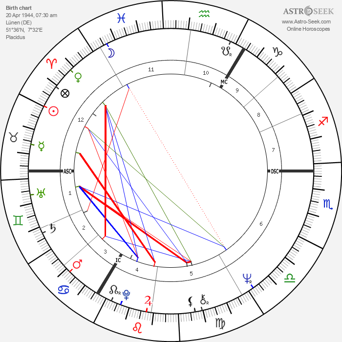 Michael Mendl - Astrology Natal Birth Chart