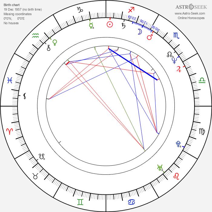 Michael Milhoan - Astrology Natal Birth Chart