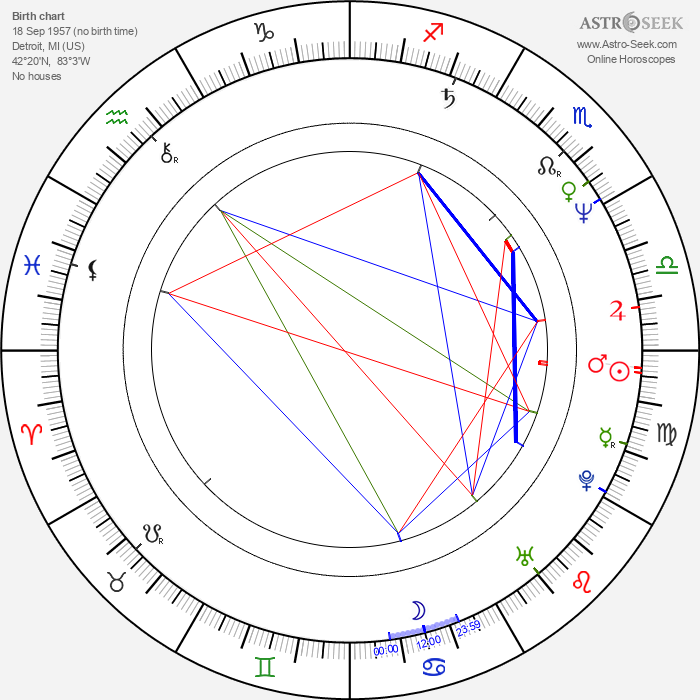 Michael Mili - Astrology Natal Birth Chart