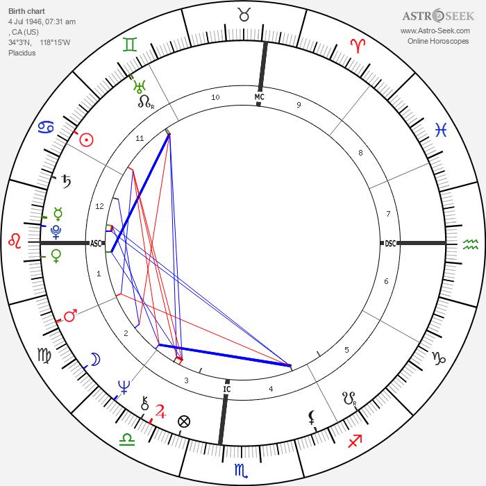 Michael Milken - Astrology Natal Birth Chart