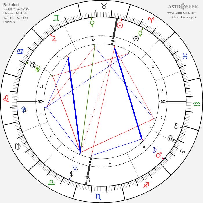 Michael Moore - Astrology Natal Birth Chart