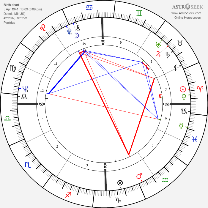 Michael Moriarty - Astrology Natal Birth Chart