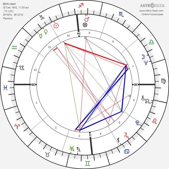 Michael Nesmith - Astrology Natal Birth Chart