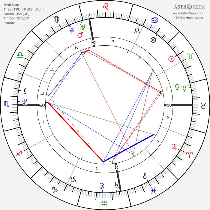Michael Neukhar - Astrology Natal Birth Chart