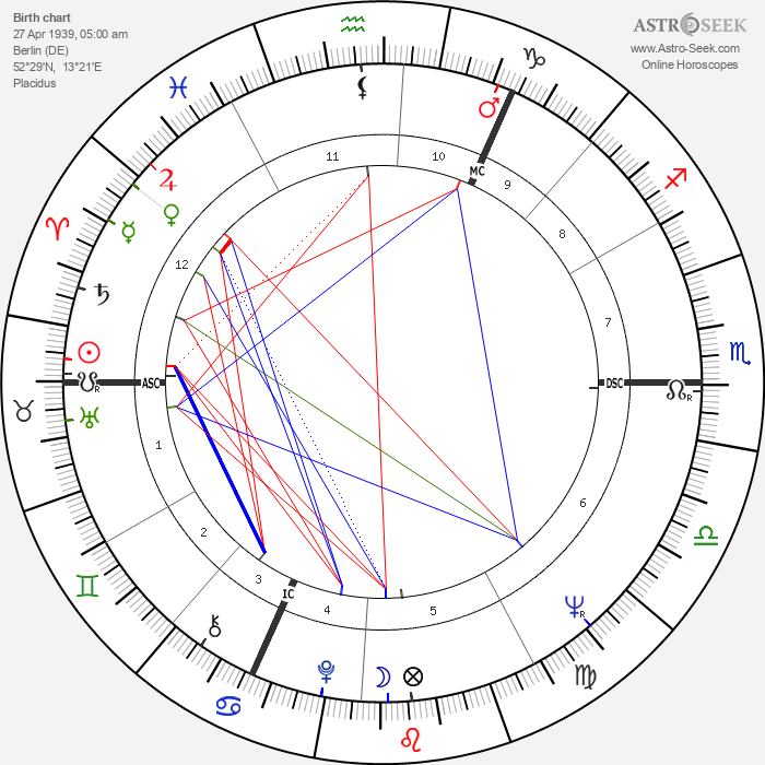 Michael Nitschke - Astrology Natal Birth Chart