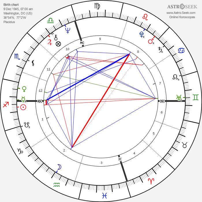 Michael Nouri - Astrology Natal Birth Chart