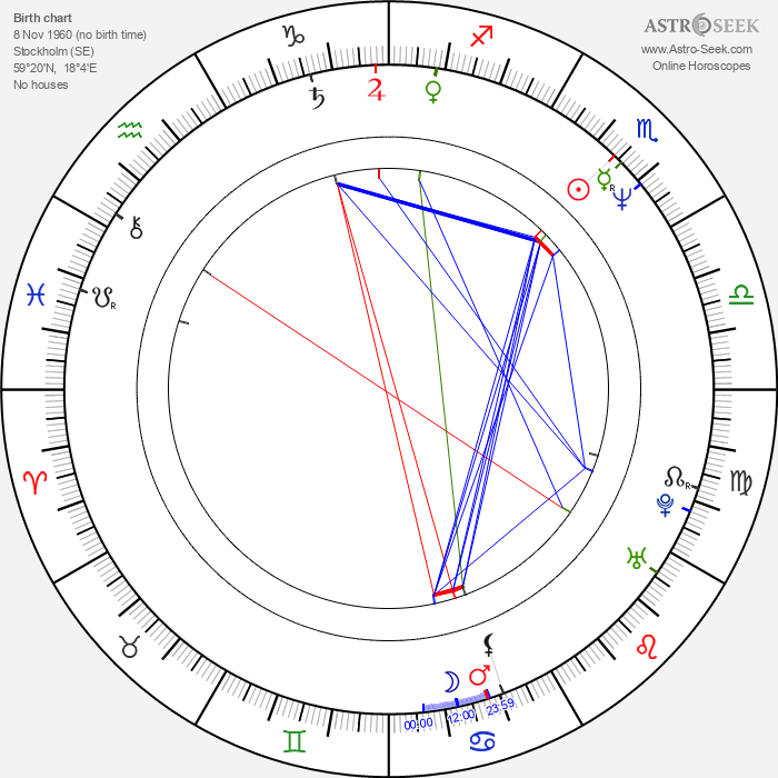 Michael Nyqvist - Astrology Natal Birth Chart