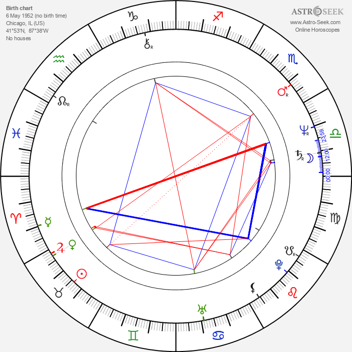 Michael O'Hare - Astrology Natal Birth Chart