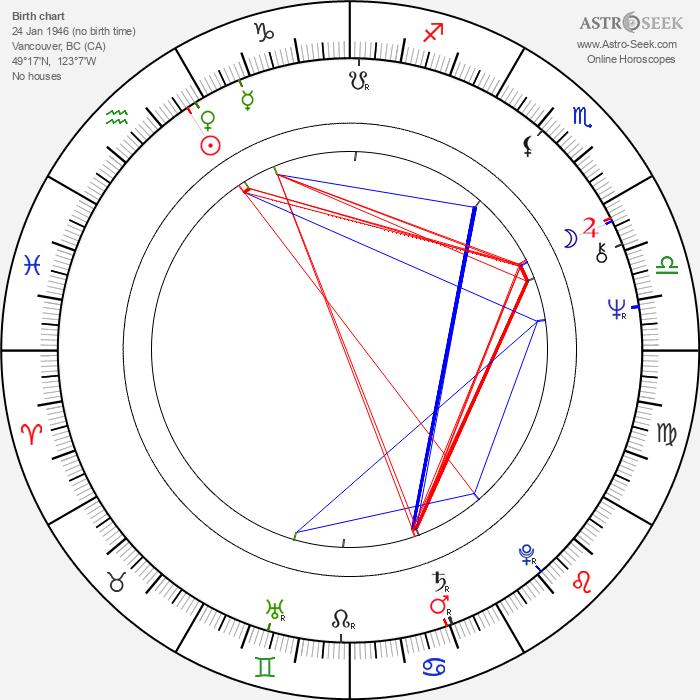 Michael Ontkean - Astrology Natal Birth Chart