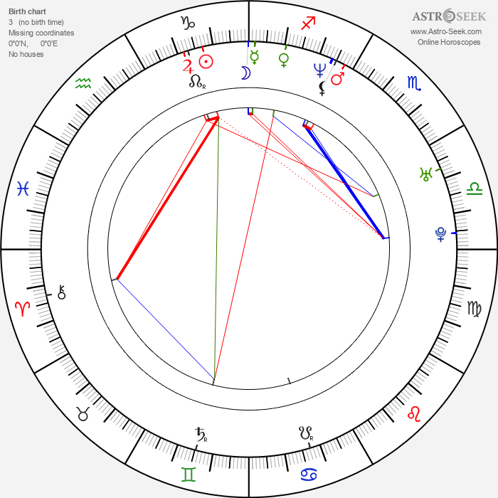 Michael Ostrowski - Astrology Natal Birth Chart