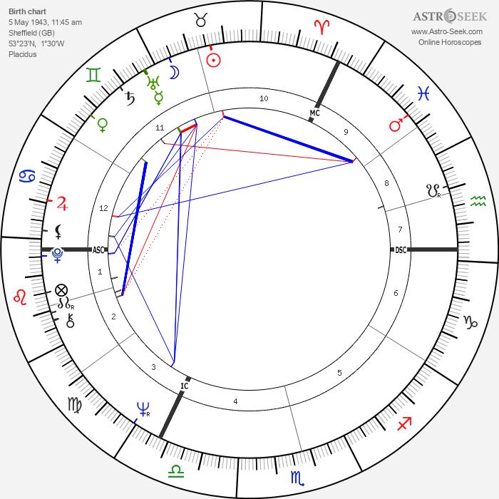 Michael Palin - Astrology Natal Birth Chart