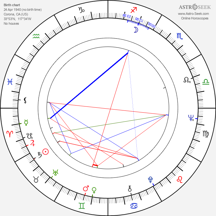 Michael Parks - Astrology Natal Birth Chart