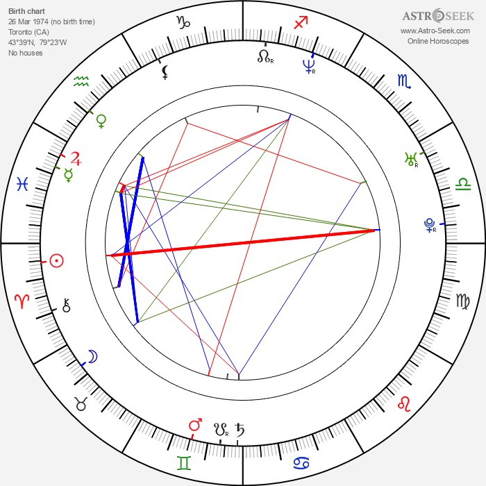 Michael Peca - Astrology Natal Birth Chart