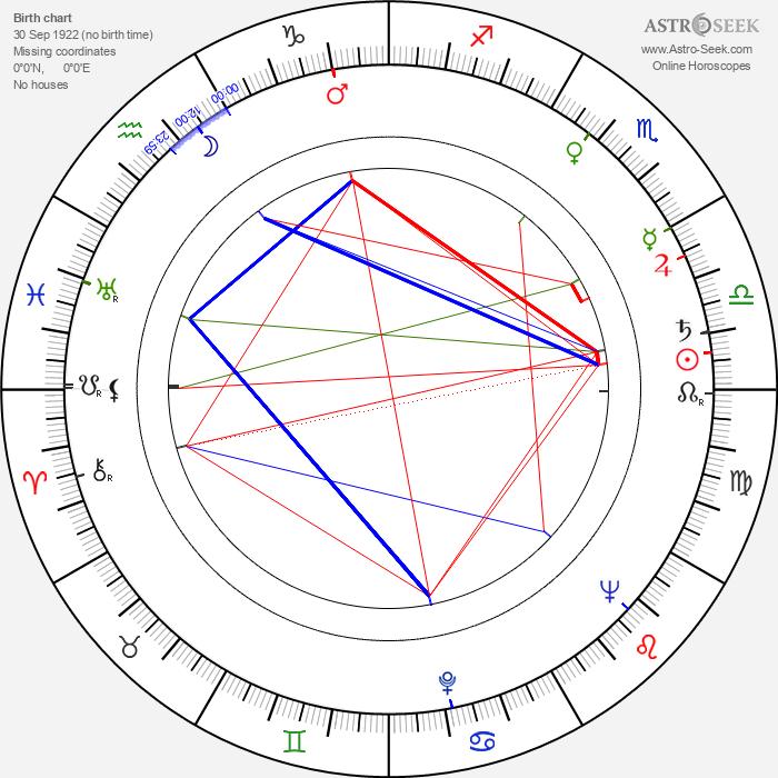 Michael Prince - Astrology Natal Birth Chart