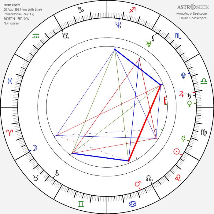 Michael Rady - Astrology Natal Birth Chart