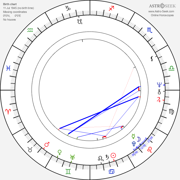 Michael Ray Rhodes - Astrology Natal Birth Chart