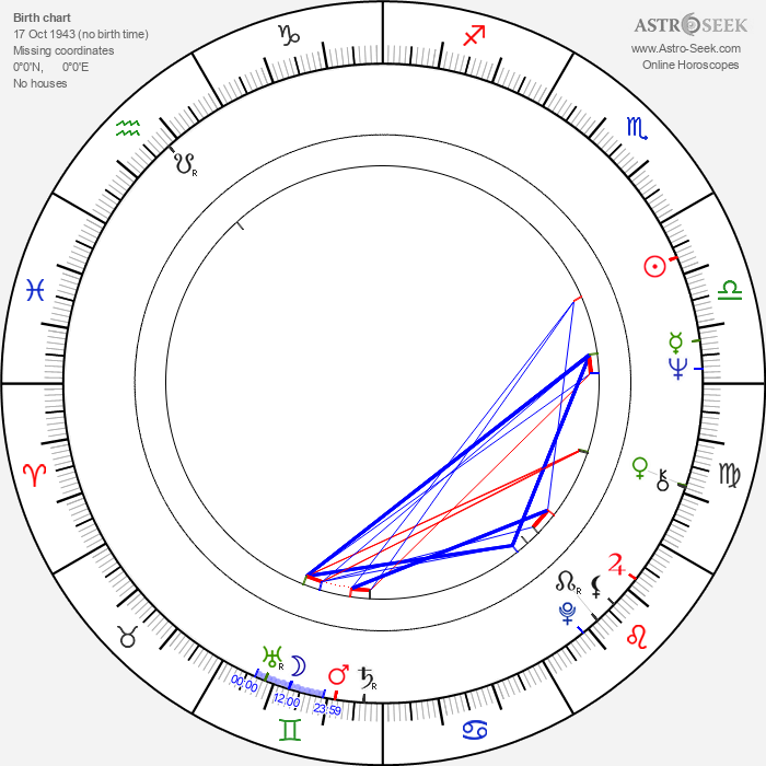 Michael Reeves - Astrology Natal Birth Chart