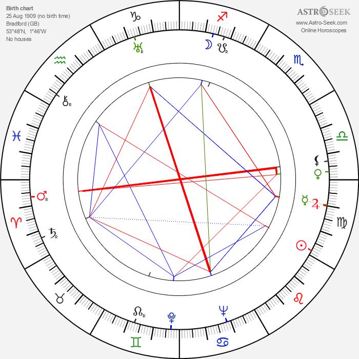 Michael Rennie - Astrology Natal Birth Chart