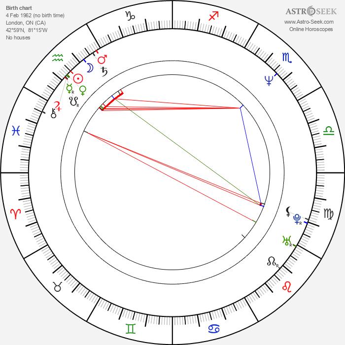 Michael Riley - Astrology Natal Birth Chart