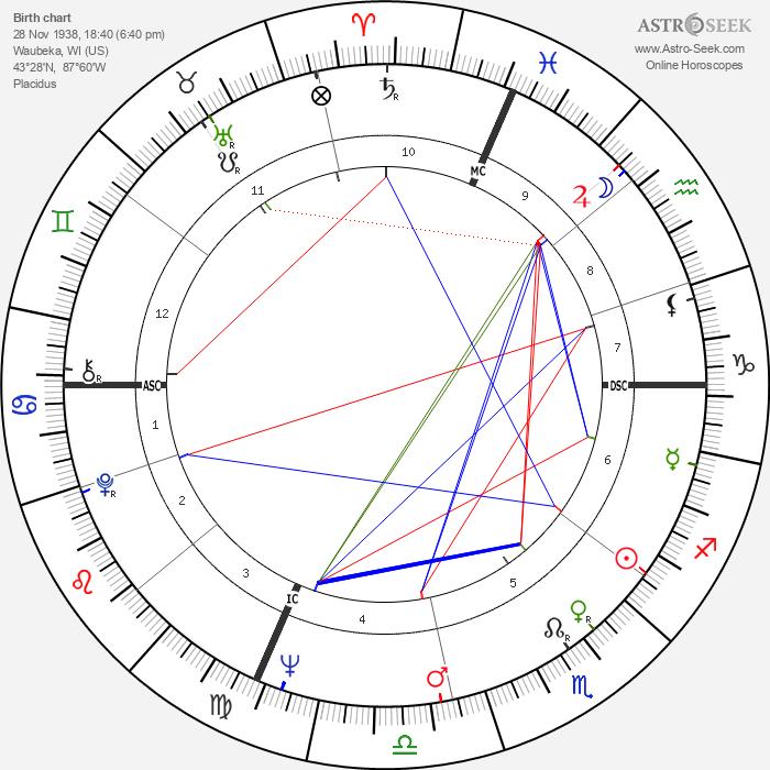 Michael Ritchie - Astrology Natal Birth Chart