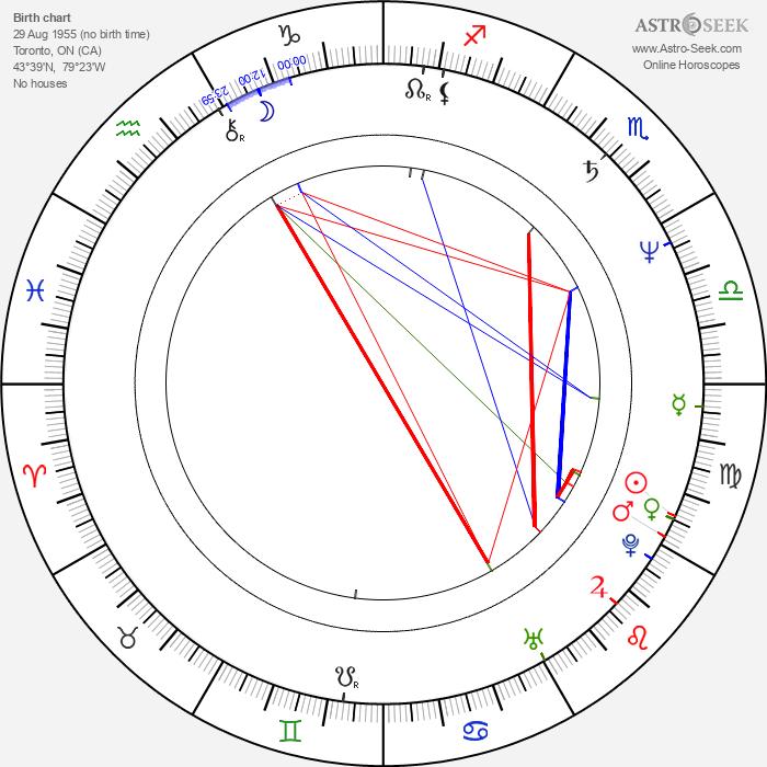 Michael Robison - Astrology Natal Birth Chart