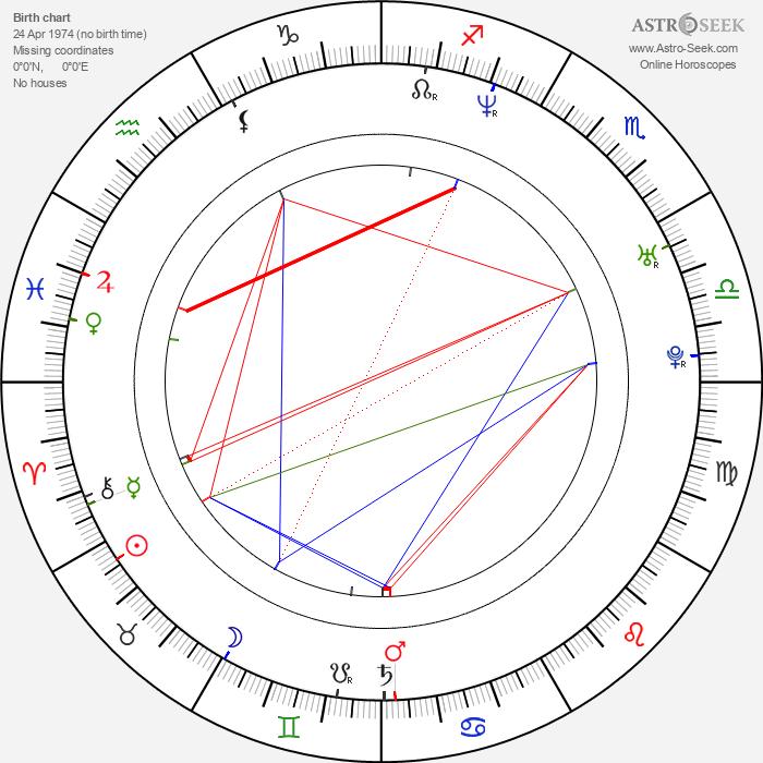 Michael Roesch - Astrology Natal Birth Chart