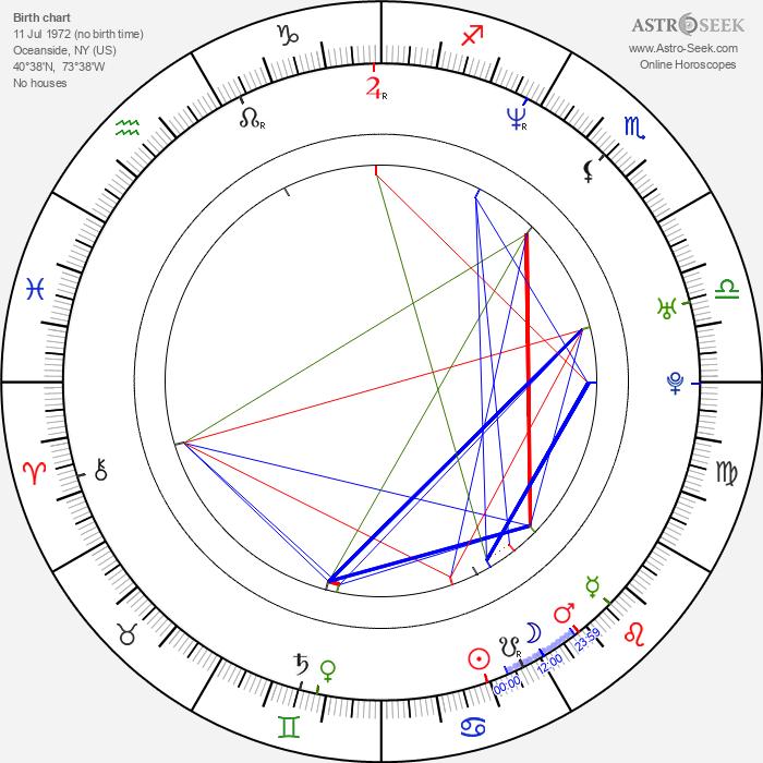 Michael Rosenbaum - Astrology Natal Birth Chart