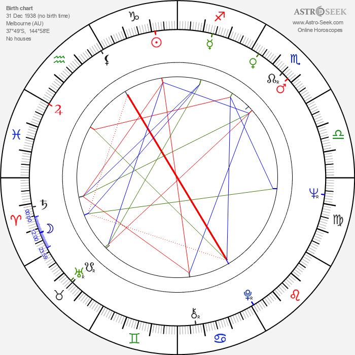 Michael Rubbo - Astrology Natal Birth Chart