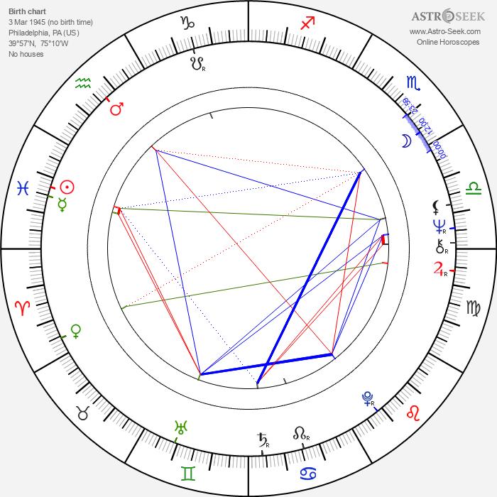 Michael S. Berg - Astrology Natal Birth Chart