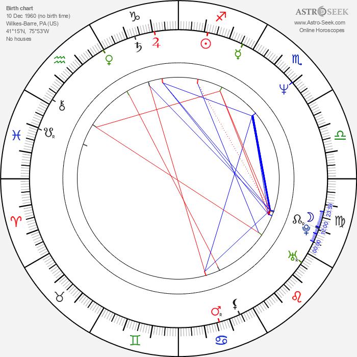 Michael Schoeffling - Astrology Natal Birth Chart