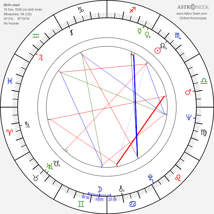 Michael Schultz - Astrology Natal Birth Chart
