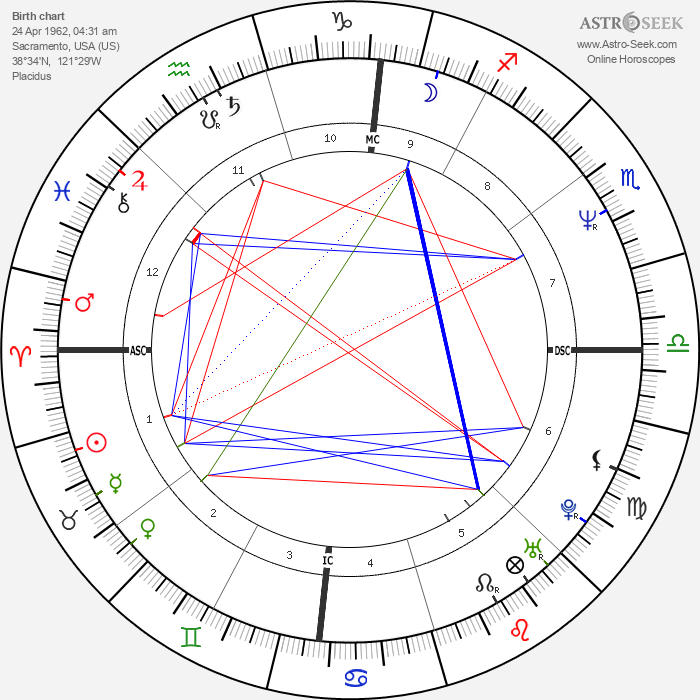 Michael Scott Dill - Astrology Natal Birth Chart