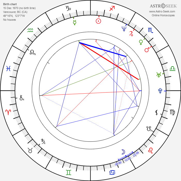 Michael Shanks - Astrology Natal Birth Chart