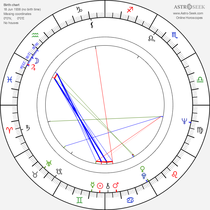 Michael Sheard - Astrology Natal Birth Chart