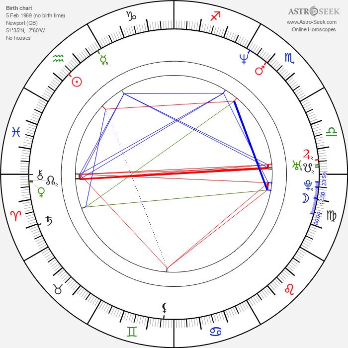 Michael Sheen - Astrology Natal Birth Chart