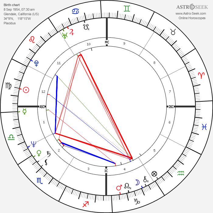 Michael Shermer - Astrology Natal Birth Chart
