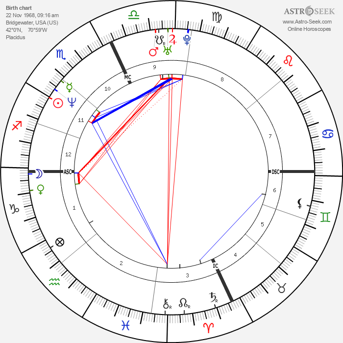 Michael Smith - Astrology Natal Birth Chart