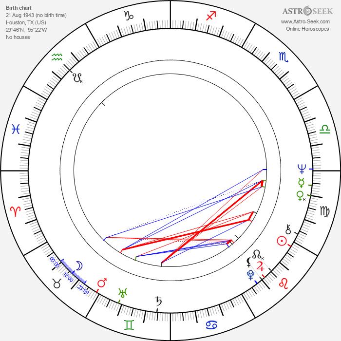 Michael Stanton Kennedy - Astrology Natal Birth Chart