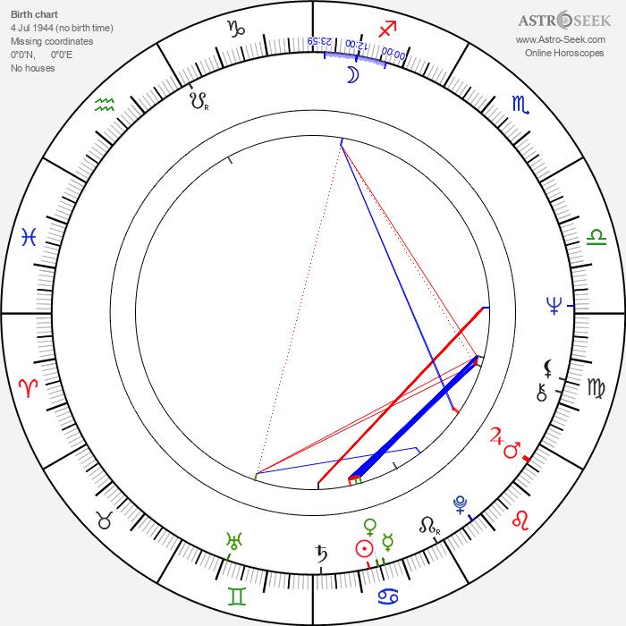 Michael Steinke - Astrology Natal Birth Chart