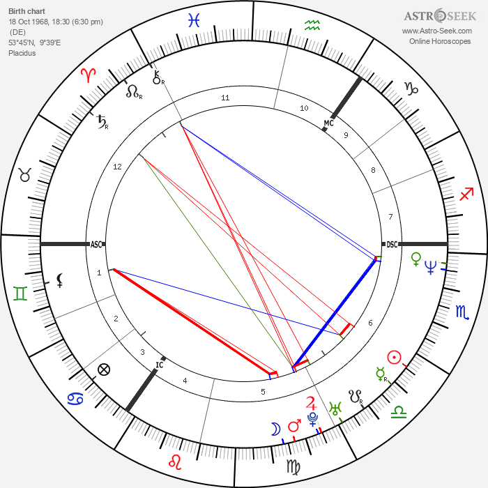 Michael Stich - Astrology Natal Birth Chart