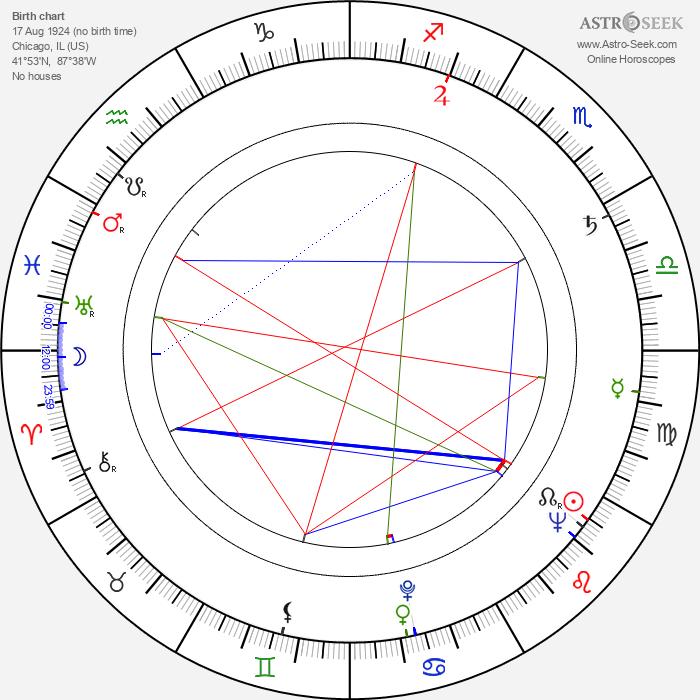 Michael Strong - Astrology Natal Birth Chart