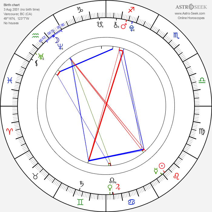Michael Strusievici - Astrology Natal Birth Chart