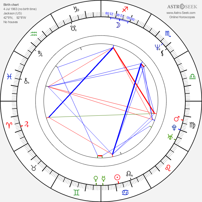 Michael Sweet - Astrology Natal Birth Chart