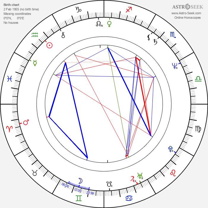 Michael Talbott - Astrology Natal Birth Chart