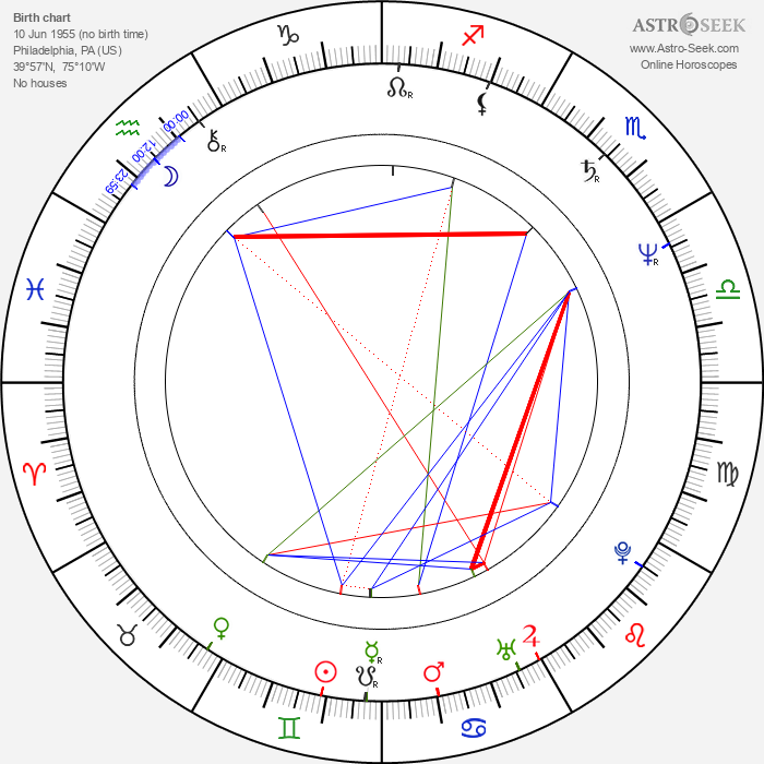 Michael Tollin - Astrology Natal Birth Chart