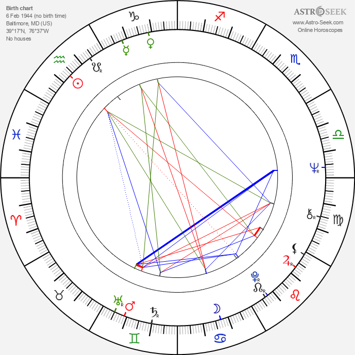 Michael Tucker - Astrology Natal Birth Chart
