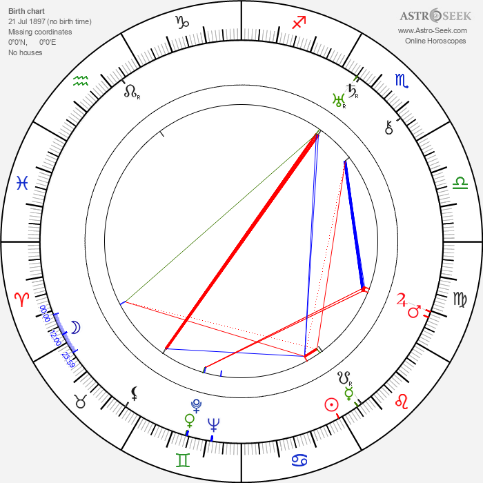 Michael Vallon - Astrology Natal Birth Chart